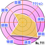 Number711